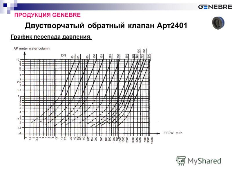Двустворчатый обратный клапан Арт2401 ПРОДУКЦИЯ GENEBRE График перепада давления.