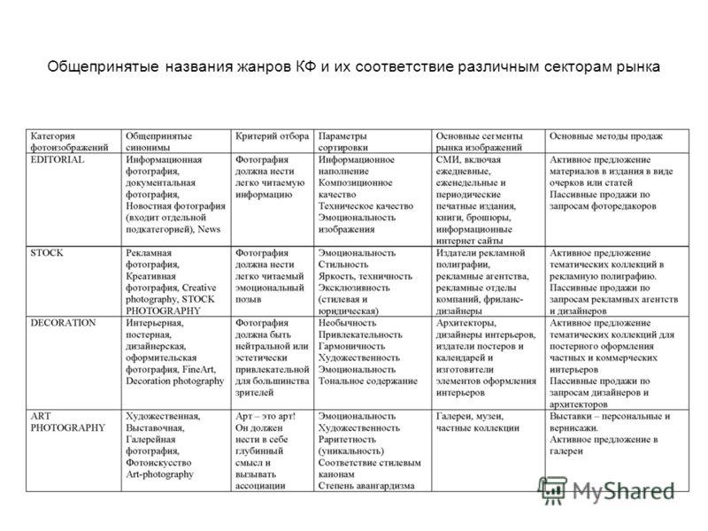 Общепринятые названия жанров КФ и их соответствие различным секторам рынка