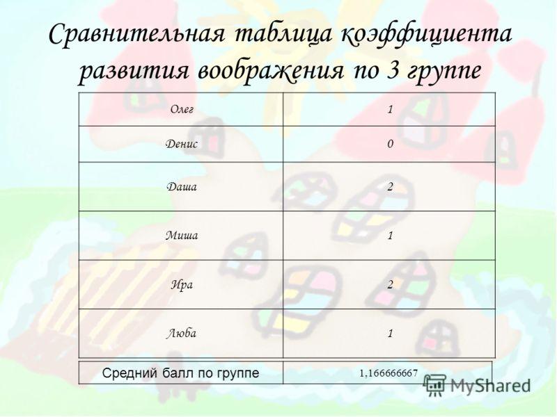 Сравнительная таблица коэффициента развития воображения по 3 группе Олег1 Денис0 Даша2 Миша1 Ира2 Люба1 Средний балл по группе 1,166666667