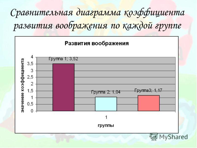 Сравнительная диаграмма коэффициента развития воображения по каждой группе