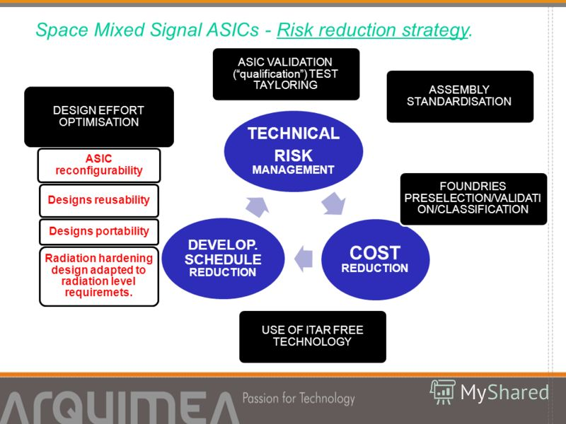 Space Mixed Signal ASICs - Risk reduction strategy. TECHNICAL RISK MANAGEMENT COST REDUCTION DEVELOP. SCHEDULE REDUCTION DESIGN EFFORT OPTIMISATION ASIC reconfigurability Designs reusability Designs portability Radiation hardening design adapted to r