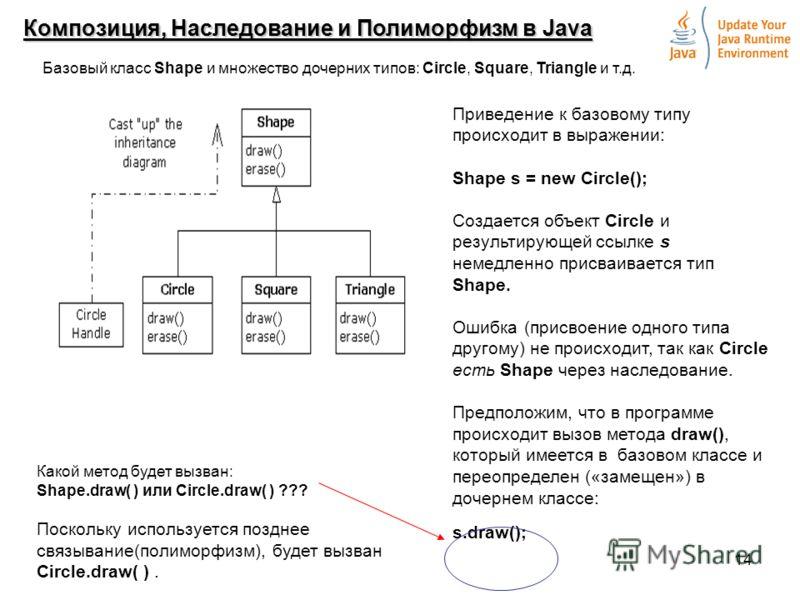 14 Композиция, Наследование и Полиморфизм в Java Приведение к базовому типу происходит в выражении: Shape s = new Circle(); Создается объект Circle и результирующей ссылке s немедленно присваивается тип Shape. Ошибка (присвоение одного типа другому)