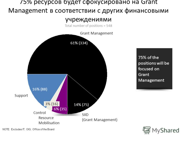 75% ресурсов будет сфокусировано на Grant Management в соответствии с других финансовыми учреждениями Total number of positions = 548 NOTE: Excludes IT; OIG; Office of the Board Resource Mobilisation 6% (35) 3% (16) Control 16% (88) Support SIID (Gra