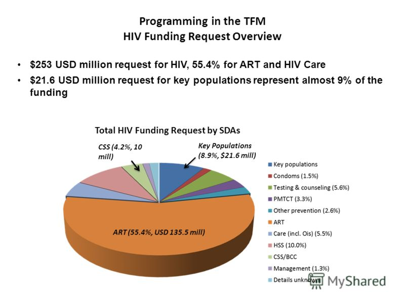 $253 USD million request for HIV, 55.4% for ART and HIV Care $21.6 USD million request for key populations represent almost 9% of the funding Programming in the TFM HIV Funding Request Overview ART (55.4%, USD 135.5 mill) Key Populations (8.9%, $21.6
