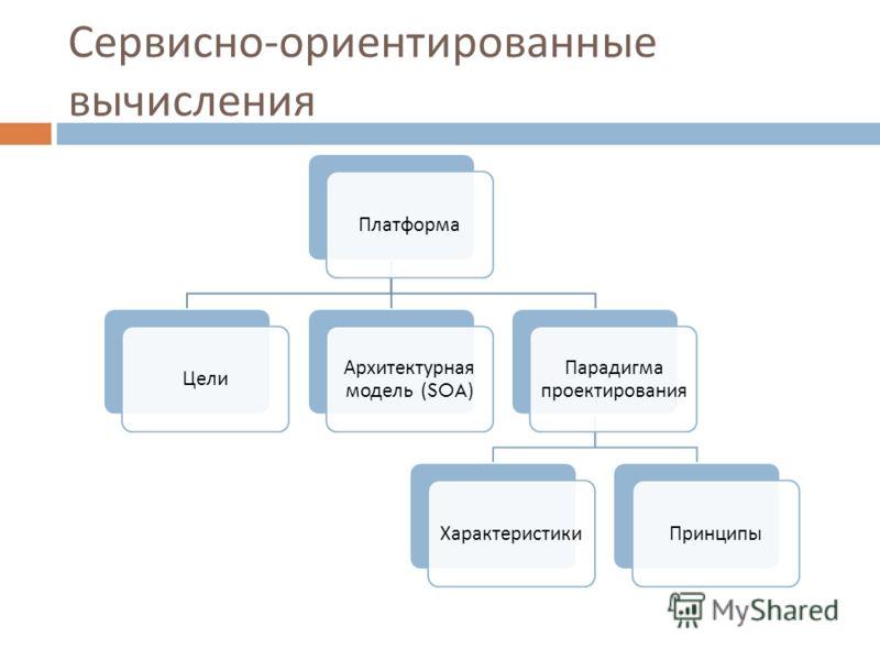 Сервисно - ориентированные вычисления ПлатформаЦели Архитектурная модель (SOA) Парадигма проектирования ХарактеристикиПринципы