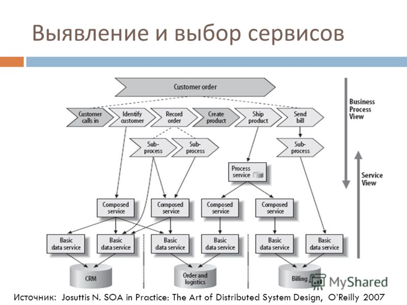 Выявление и выбор сервисов Источник: Josuttis N. SOA in Practice: The Art of Distributed System Design, OReilly 2007