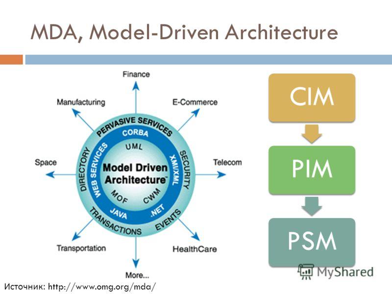 MDA, Model-Driven Architecture CIMPIMPSM Источник: http://www.omg.org/mda/
