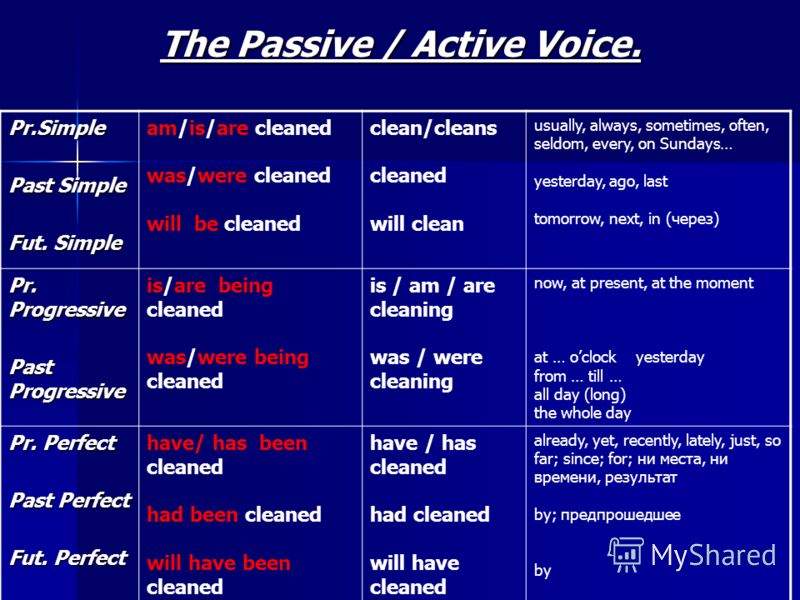 The Passive / Active Voice. Pr.Simple Past Simple Fut. Simple am/is/are cleaned was/were cleaned will be cleaned clean/cleans cleaned will clean usually, always, sometimes, often, seldom, every, on Sundays… yesterday, ago, last tomorrow, next, in (че