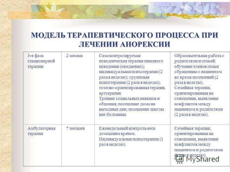 МОДЕЛЬ ТЕРАПЕВТИЧЕСКОГО ПРОЦЕССА ПРИ ЛЕЧЕНИИ АНОРЕКСИИ 3-я фаза стационарной терапии 2 месяцаСамоконтролируемая поведенческая терапия пищевого поведения (ежедневно); индивидуальная психотерапия (2 раза в неделю); групповая психотерапия (2 раза в неде