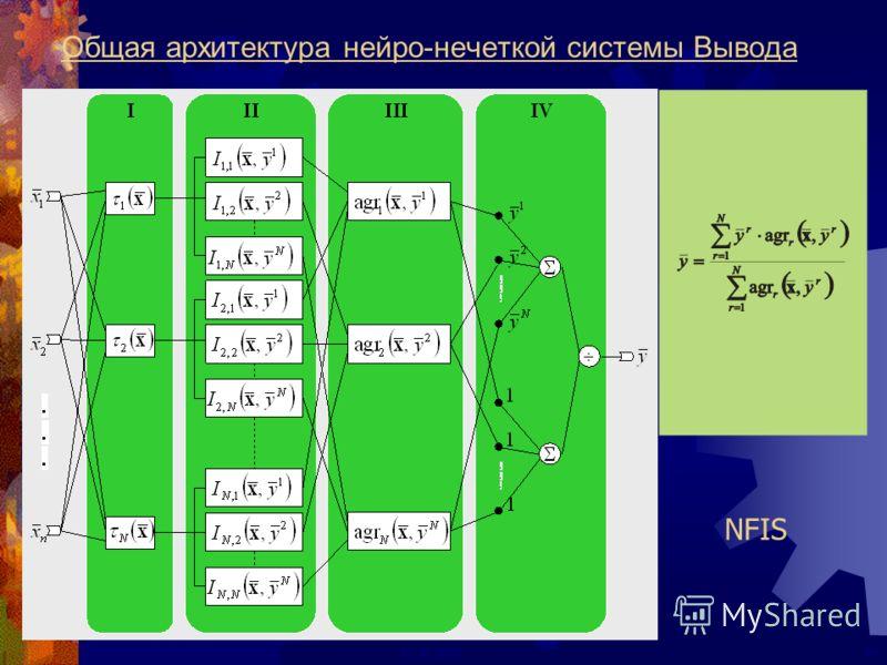 20ECAI 2000 Общая архитектура нейро-нечеткой cистемы Вывода NFIS