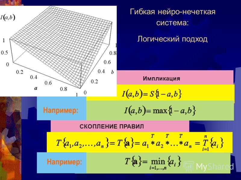 24ECAI 2000 СКОПЛЕНИЕ ПРАВИЛИмпликация Гибкая нейро-нечеткая система: Логический подход Например: