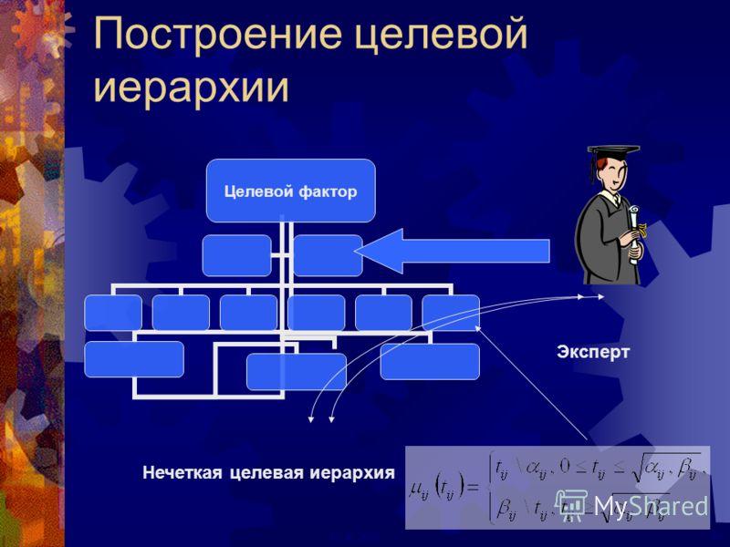 29ECAI 2000 Построение целевой иерархии Целевой фактор Нечеткая целевая иерархия Эксперт