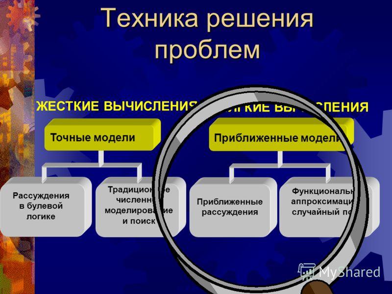 3ECAI 2000 Техника решения проблем Рассуждения в булевой логике Традиционное численное моделирование и поиск Приближенные рассуждения Функциональная аппроксимация и случайный поиск ЖЕСТКИЕ ВЫЧИСЛЕНИЯ МЯГКИЕ ВЫЧИСЛЕНИЯ Точные модели Приближенные модел
