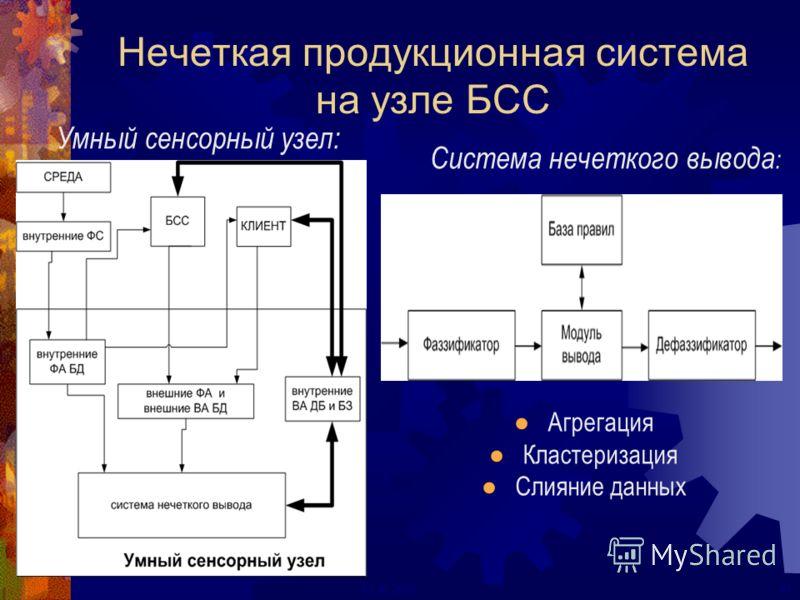 47ECAI 2000 Умный сенсорный узел: Система нечеткого вывода : Агрегация Кластеризация Слияние данных Нечеткая продукционная система на узле БСС