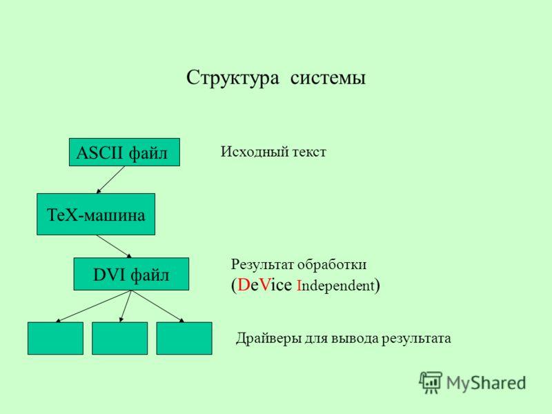 Структура системы ASCII файл ТеХ-машина DVI файл Драйверы для вывода результата Исходный текст Результат обработки (DeVice Independent )