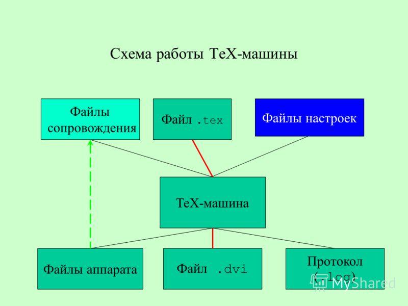 Схема работы ТеХ-машины ТеХ-машина Файл.tex Файлы настроек Файлы сопровождения Файл.dvi Протокол (.log ) Файлы аппарата