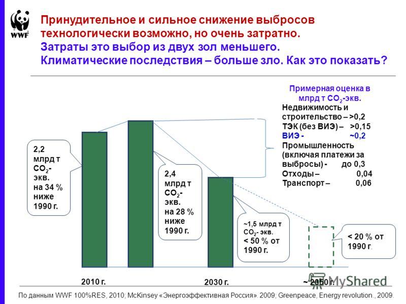 2,2 млрд т СО 2 - экв. на 34 % ниже 1990 г. 2010 г. 2030 г. 2,4 млрд т СО 2 - экв. на 28 % ниже 1990 г. ~1,5 млрд т СО 2 - экв. < 50 % от 1990 г. ~ 2050 г. < 20 % от 1990 г. Примерная оценка в млрд т СО 2 -экв. Недвижимость и строительство – >0,2 ТЭК