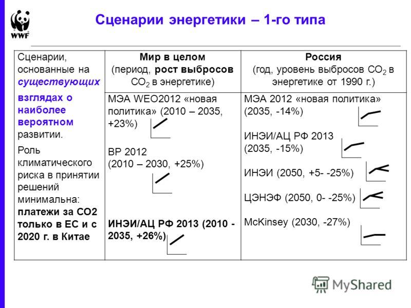 1 June 2013 - 28 Сценарии энергетики – 1-го типа Сценарии, основанные на существующих взглядах о наиболее вероятном развитии. Роль климатического риска в принятии решений минимальна: платежи за СО2 только в ЕС и с 2020 г. в Китае Мир в целом (период,