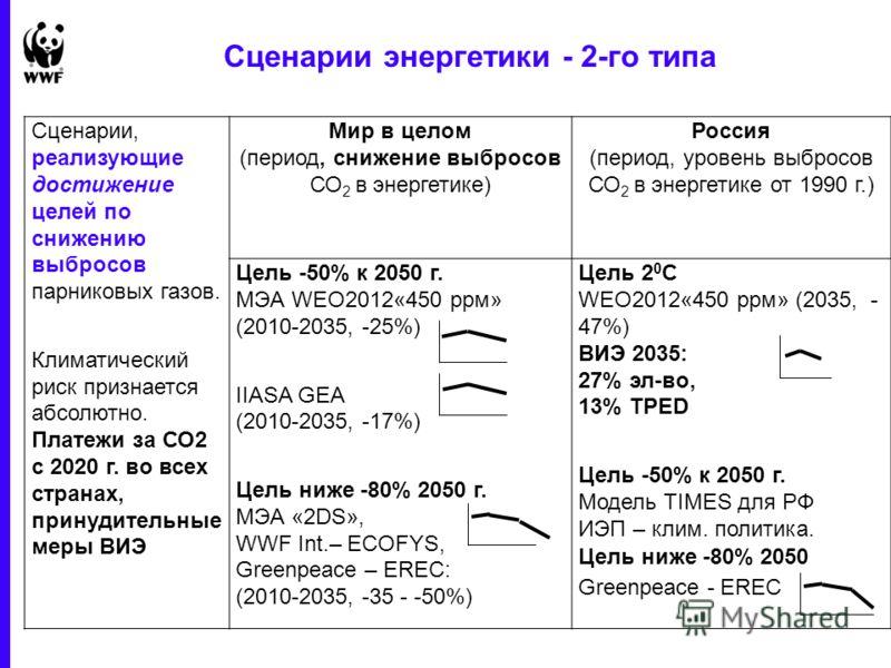 1 June 2013 - 29 Сценарии энергетики - 2-го типа Сценарии, реализующие достижение целей по снижению выбросов парниковых газов. Климатический риск признается абсолютно. Платежи за СО2 с 2020 г. во всех странах, принудительные меры ВИЭ Мир в целом (пер