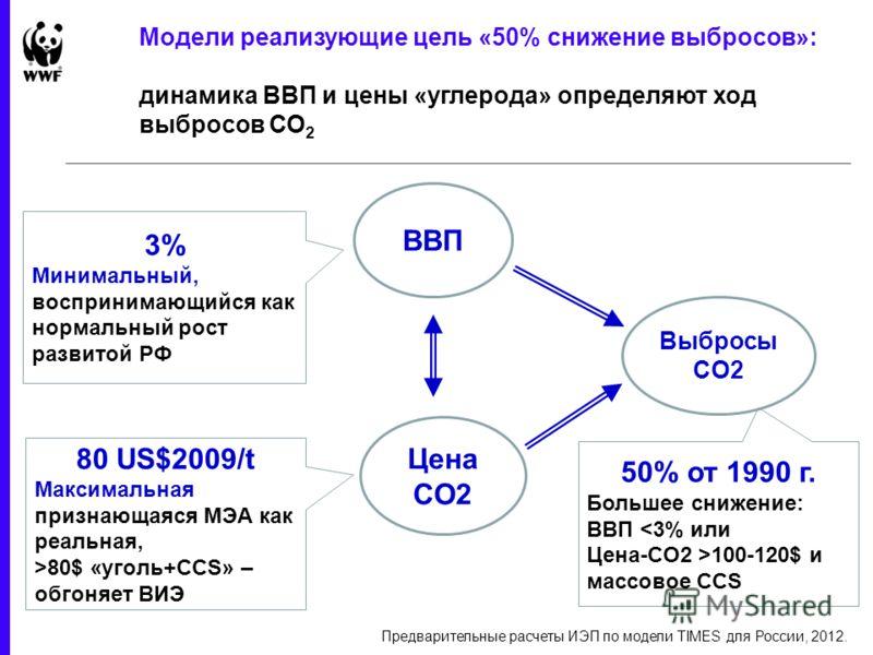 Модели реализующие цель «50% снижение выбросов»: динамика ВВП и цены «углерода» определяют ход выбросов СО 2 Предварительные расчеты ИЭП по модели TIMES для России, 2012. ВВП 3% Минимальный, воспринимающийся как нормальный рост развитой РФ Цена СО2 8