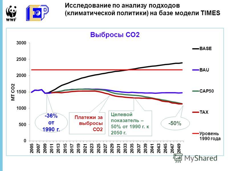 Целевой показатель – 50% от 1990 г. к 2050 г. Платежи за выбросы СО2 -50% -36% от 1990 г.