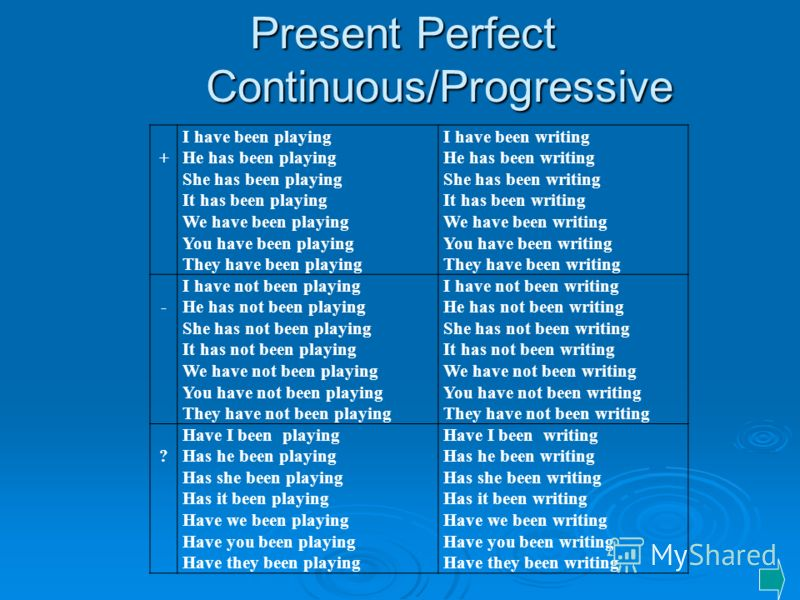 Present Perfect Continuous/Progressive + I have been playing He has been playing She has been playing It has been playing We have been playing You have been playing They have been playing I have been writing He has been writing She has been writing I