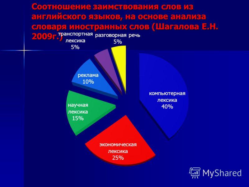 Соотношение заимствования слов из английского языков, на основе анализа словаря иностранных слов (Шагалова Е.Н. 2009г.)
