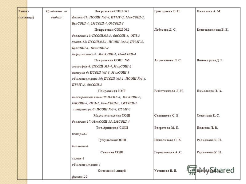 7 июня (пятница) Предметы по выбору Покровская СОШ 1 физика-25: ПСОШ 2-4, ПУМГ-5, МохСОШ-5, БулСОШ-4, 2МСОШ-4, ОйСОШ-3 Покровская СОШ 2 биология-10: ПСОШ3-3, ОйСОШ-4, ОТЛ-3 химия-13: ПСОШ2-1, ПСОШ 4-4, ПУМГ-5, БулСОШ-1, ОктСОШ-2 информатика-5: МохСОШ
