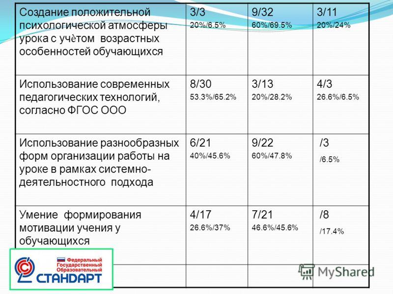Создание положительной психологической атмосферы урока с учтом возрастных особенностей обучающихся 3/3 20%/6.5% 9/32 60%/69.5% 3/11 20%/24% Использование современных педагогических технологий, согласно ФГОС ООО 8/30 53.3%/65.2% 3/13 20%/28.2% 4/3 26.