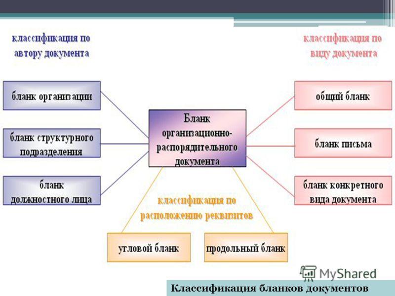 Классификация бланков документов