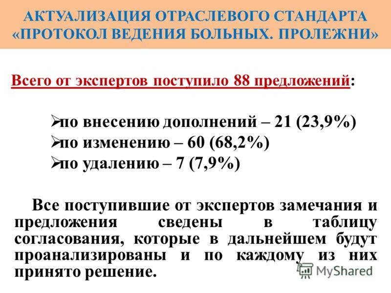 АКТУАЛИЗАЦИЯ ОТРАСЛЕВОГО СТАНДАРТА «ПРОТОКОЛ ВЕДЕНИЯ БОЛЬНЫХ. ПРОЛЕЖНИ» Всего от экспертов поступило 88 предложений: по внесению дополнений – 21 (23,9%) по изменению – 60 (68,2%) по удалению – 7 (7,9%) Все поступившие от экспертов замечания и предлож