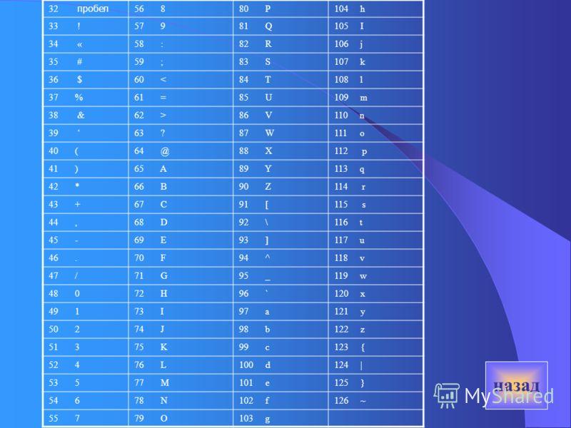 Ученые составили таблицу кодов. В ней записано какому символу какой байт соответствует. Эту таблицу назвали ASCII (её ввёл американский институт стандартизации). Первые 32 кода в этой таблице оставлены для управляющих кодов. Управляющие коды не кодир