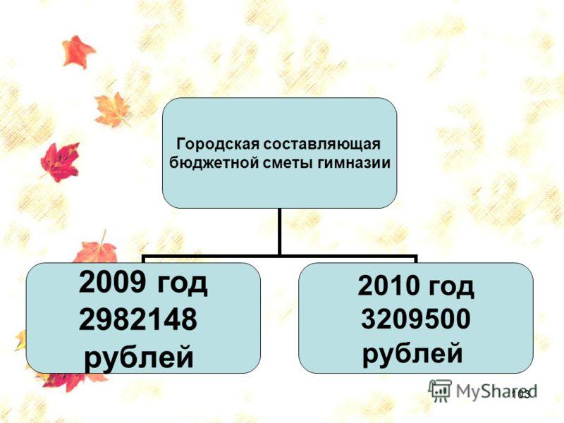 103 Городская составляющая бюджетной сметы гимназии 2009 год 2982148 рублей 2010 год 3209500 рублей