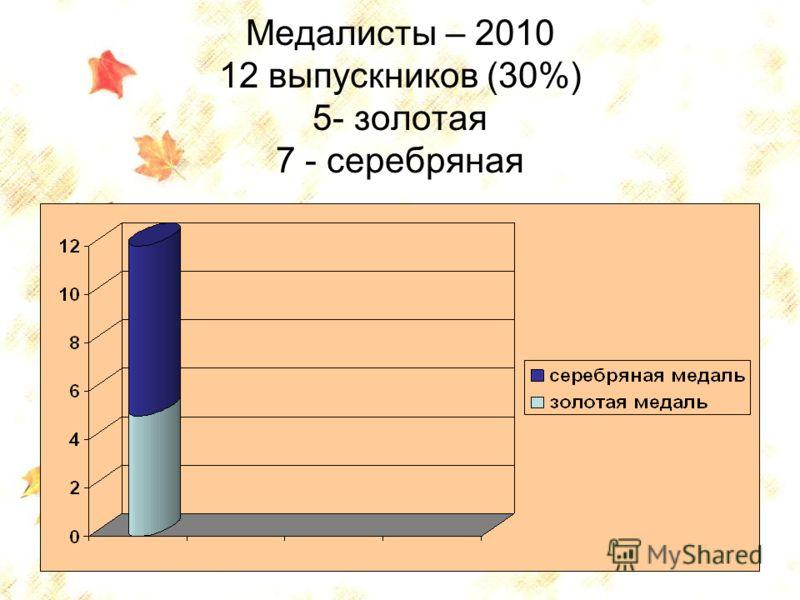 74 Медалисты – 2010 12 выпускников (30%) 5- золотая 7 - серебряная