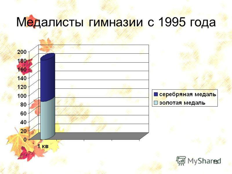75 Медалисты гимназии с 1995 года