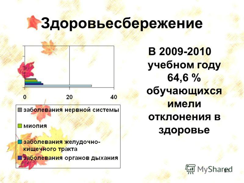 91 Здоровьесбережение В 2009-2010 учебном году 64,6 % обучающихся имели отклонения в здоровье