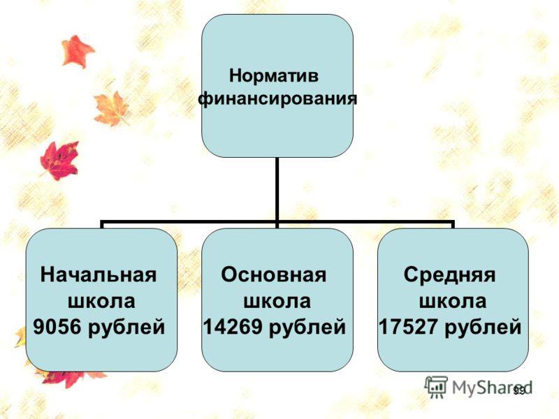 99 Норматив финансирования Начальная школа 9056 рублей Основная школа 14269 рублей Средняя школа 17527 рублей
