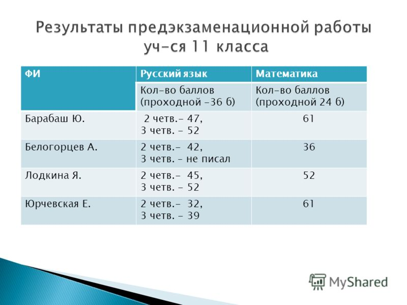 ФИРусский языкМатематика Кол-во баллов (проходной -36 б) Кол-во баллов (проходной 24 б) Барабаш Ю. 2 четв.- 47, 3 четв. - 52 61 Белогорцев А.2 четв.- 42, 3 четв. – не писал 36 Лодкина Я.2 четв.- 45, 3 четв. - 52 52 Юрчевская Е.2 четв.- 32, 3 четв. -