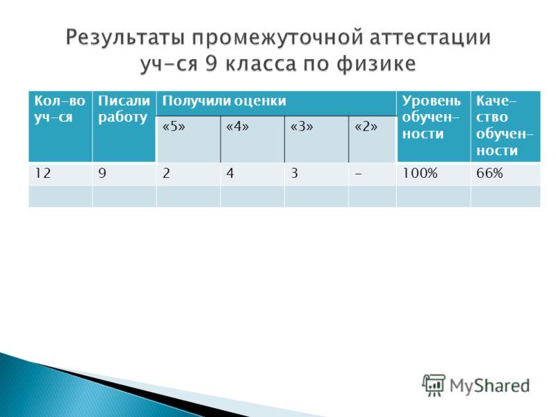 Кол-во уч-ся Писали работу Получили оценкиУровень обучен- ности Каче- ство обучен- ности «5»«4»«3»«2» 129243-100%66%