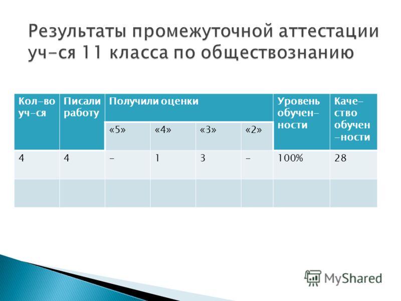 Кол-во уч-ся Писали работу Получили оценкиУровень обучен- ности Каче- ство обучен -ности «5»«4»«3»«2» 44-13-100%28