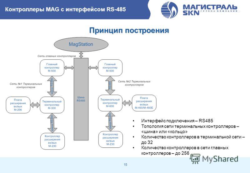 15 Контроллеры MAG с интерфейсом RS-485 Принцип построения Интерфейс подключения – RS485 Топология сети терминальных контроллеров – «шина» или «кольцо» Количество контроллеров в терминальной сети – до 32 Количество контроллеров в сети главных контрол