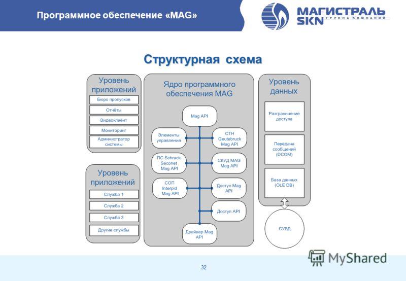 32 Программное обеспечение «MAG» Структурная схема
