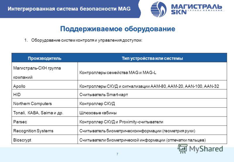 7 1. Оборудование систем контроля и управления доступом: ПроизводительТип устройства или системы Магистраль-СКН группа компаний Контроллеры семейства MAG и MAG-L ApolloКонтроллеры СКУД и сигнализации AAM-80, AAM-20, AAN-100, AAN-32 HIDСчитыватель Sma
