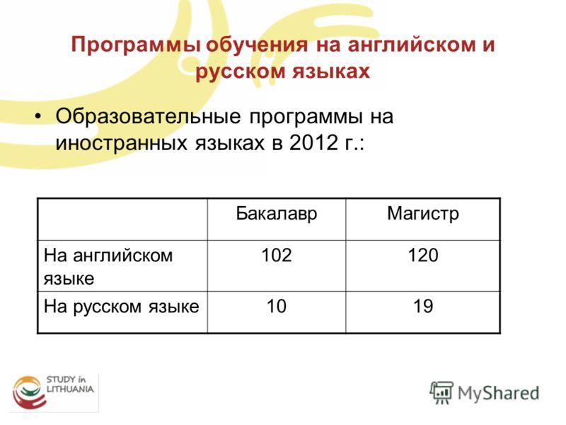Программы обучения на английском и русском языках Образовательные программы на иностранных языках в 2012 г.: БакалаврМагистр На английском языке 102120 На русском языке1019