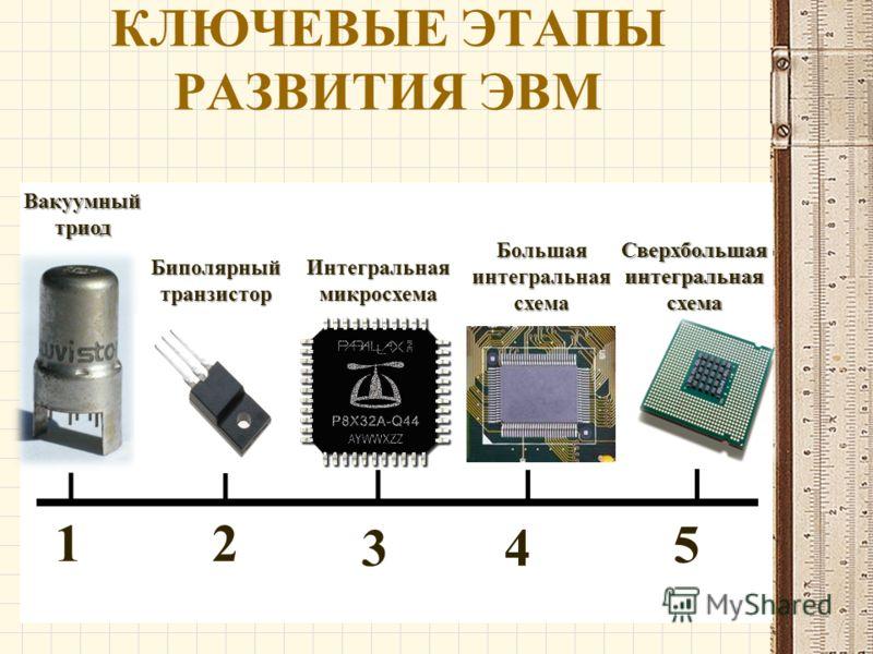 КЛЮЧЕВЫЕ ЭТАПЫ РАЗВИТИЯ ЭВМ 12 5 43 Вакуумный триод Биполярный транзистор Интегральная микросхема Большая интегральная схема Сверхбольшая интегральная схема