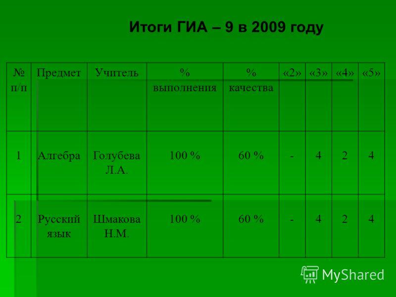 Итоги ГИА – 9 в 2009 году п/п ПредметУчитель% выполнения % качества «2»«3»«4»«5» 1АлгебраГолубева Л.А. 100 %60 %-424 2Русский язык Шмакова Н.М. 100 %60 %-424