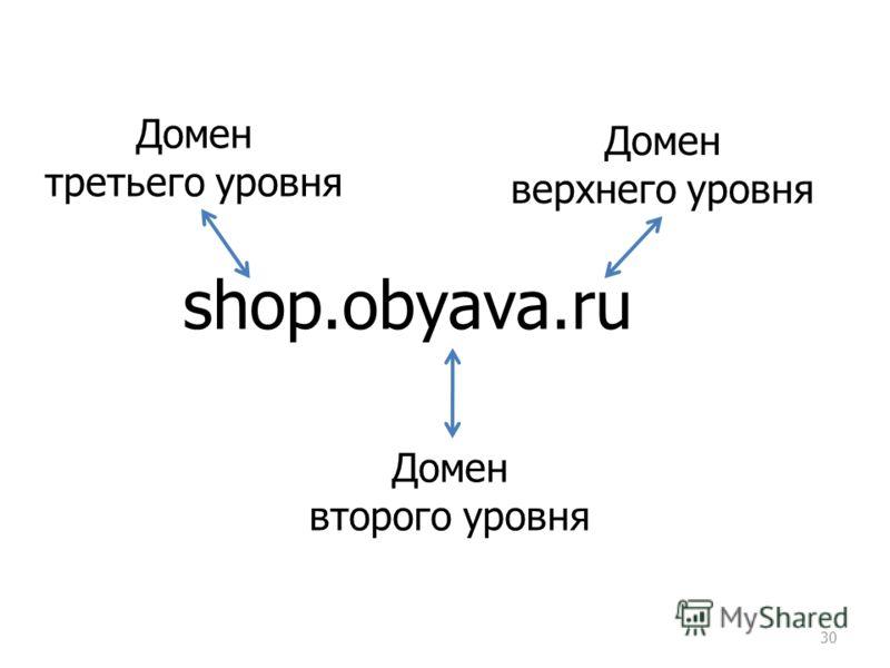 30 shop.obyava.ru Домен верхнего уровня Домен второго уровня Домен третьего уровня