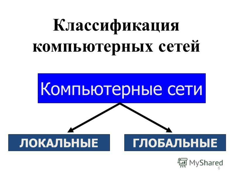 Классификация компьютерных сетей 6 Компьютерные сети ЛОКАЛЬНЫЕГЛОБАЛЬНЫЕ