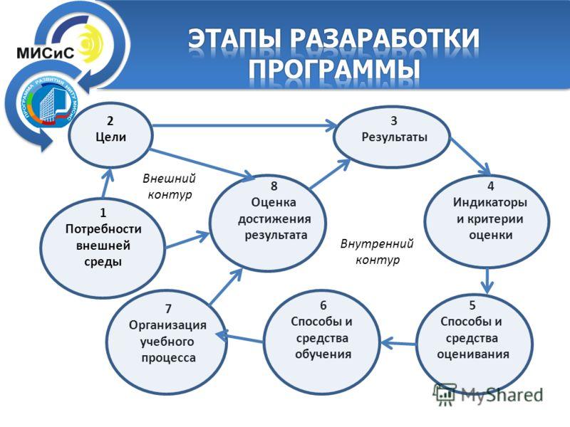 2 Цели 1 Потребности внешней среды 3 Результаты 4 Индикаторы и критерии оценки 5 Способы и средства оценивания 6 Способы и средства обучения 7 Организация учебного процесса 8 Оценка достижения результата Внешний контур Внутренний контур