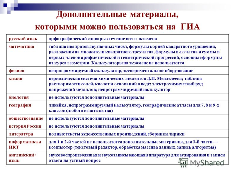 Дополнительные материалы, которыми можно пользоваться на ГИА русский языкорфографический словарь в течение всего экзамена математикатаблица квадратов двузначных чисел, формулы корней квадратного уравнения, разложения на множители квадратного трехчлен